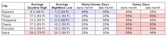 Bảng thời tiết tháng 11 tại các thành phố của Nhật Bản