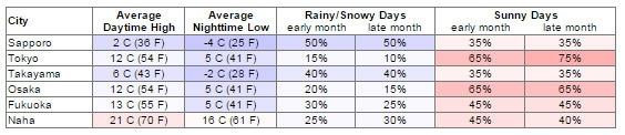 Bảng thời tiết tháng 12 tại các thành phố của Nhật Bản