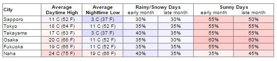 Bảng thời tiết tháng 4 tại các thành phố của Nhật Bản