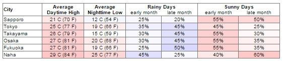 Bảng thời tiết tháng 6 tại các thành phố của Nhật Bản