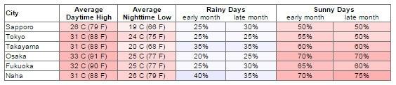 Bảng thời tiết tháng 8 tại các thành phố của Nhật Bản